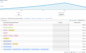 Ścieżka konwersji Google Analytics