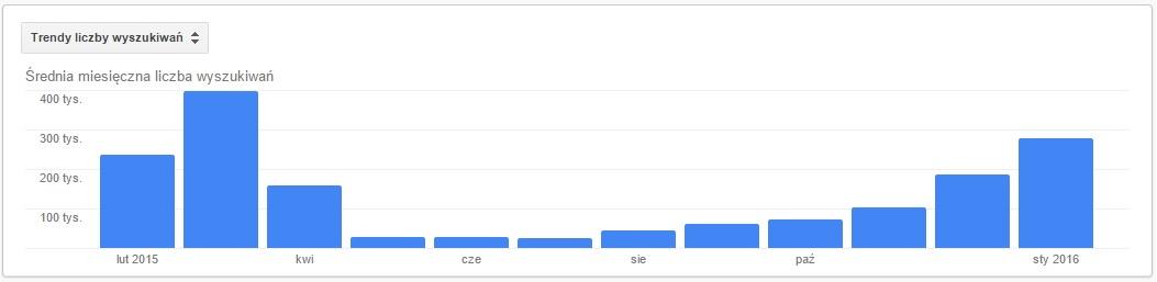 trendy liczby wyszukiwań wielkanoc