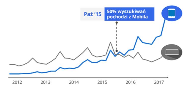 wyszukiwani mobilne vs desktop